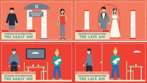 Knot Yet: The Costs and Benefits of Delayed Marriage inAmerica