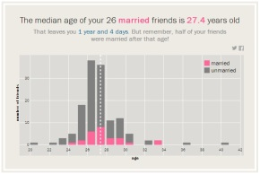 Hey! Let's Quantify The Pressure To Get Married